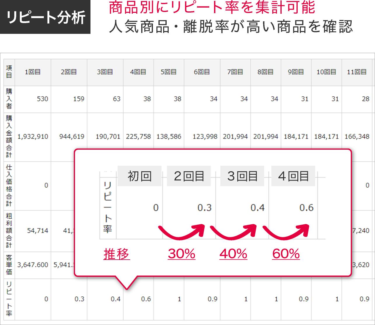 リピート分析 商品別にリピート率を集計可能人気商品・離脱率が高い商品を確認