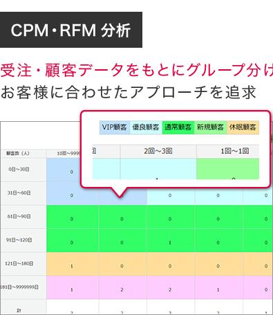 CPM・RFM分析 受注・顧客データをもとにグループ分けお客様に合わせたアプローチを追求